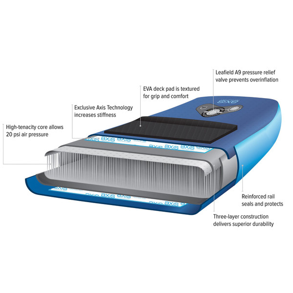 NRS Osprey Fishing Inflatable SUP Board Diagram of Layers
